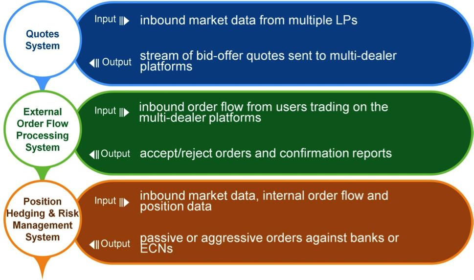 FX-Market-Making-1
