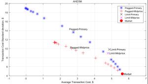 Advanced Execution Analysis - Aluminum Scatter Plot